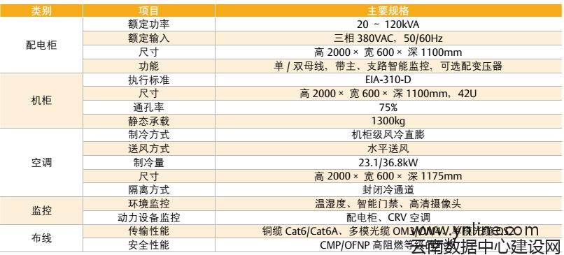 SmartAisle模块化数据中心主要规格参数