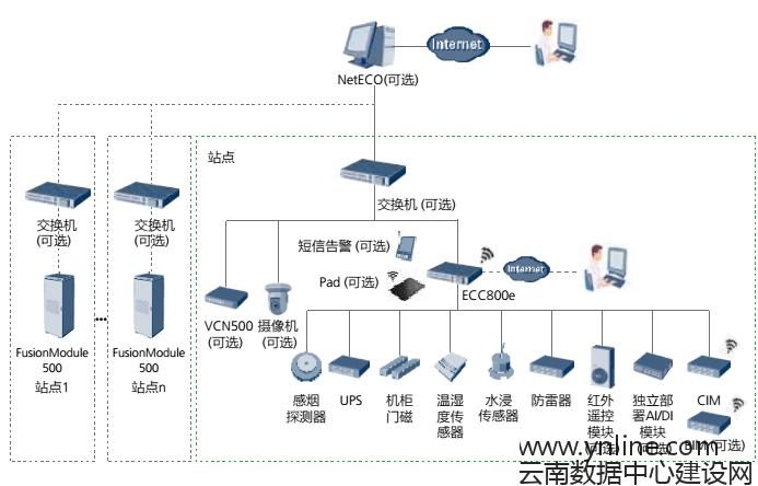 华为FusionModule500微型智能微模块数据中心单模块远程监控